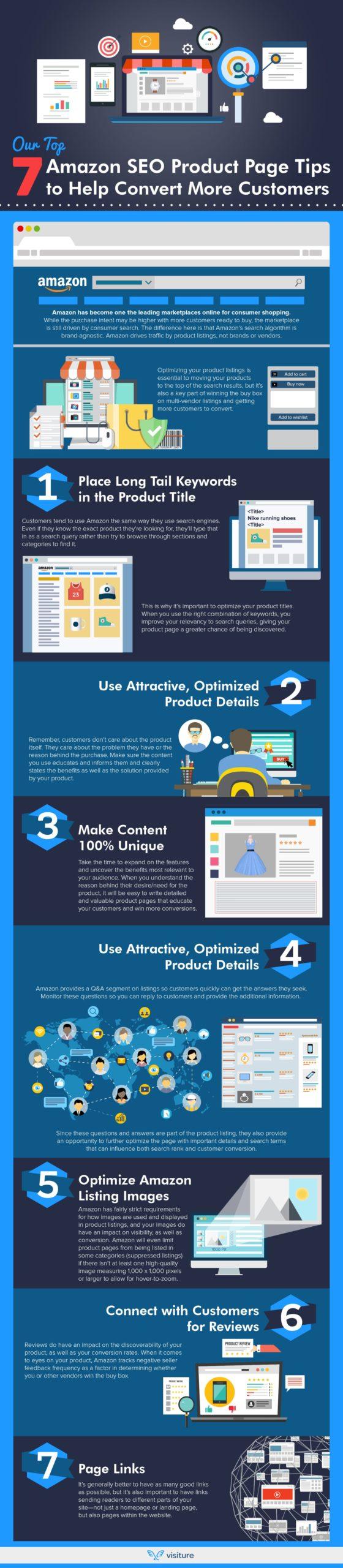 Amazon Seo Infografica Gianluca Guerra